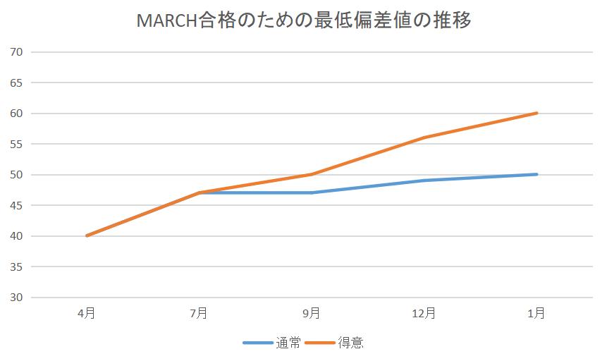 MARCH合格のための最低偏差値の推移グラフ。4月に40でも翌年には50~60に達します